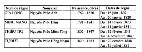 DynastieNguyen1802-1883