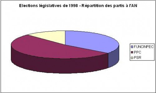 ElectionsCambodge1998