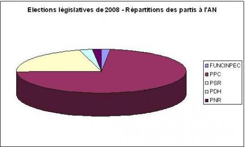 ElectionsCambodge2008