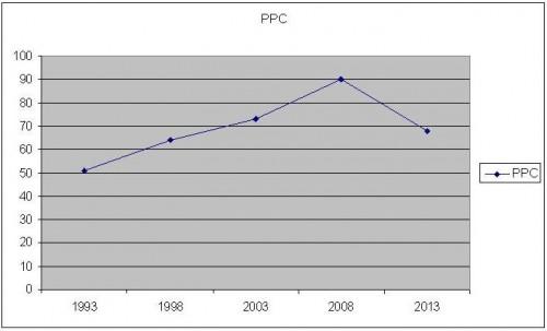 PPC1993-2013