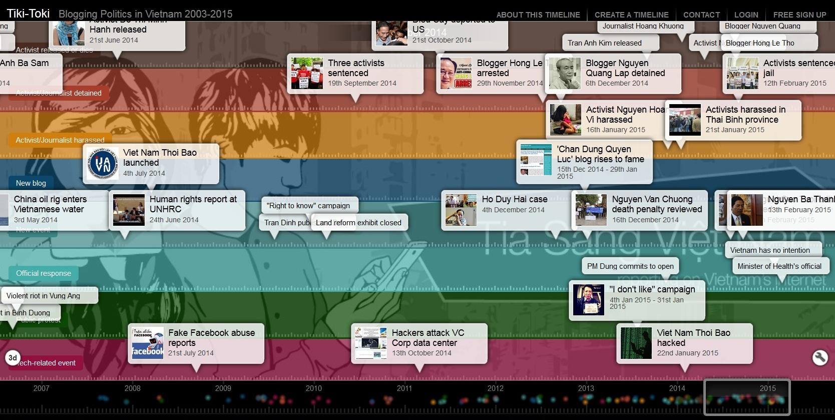 BloggingPoliticsVietnam