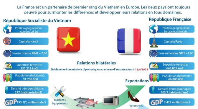 Déclaration commune Vietnam – France du 7/09/2016