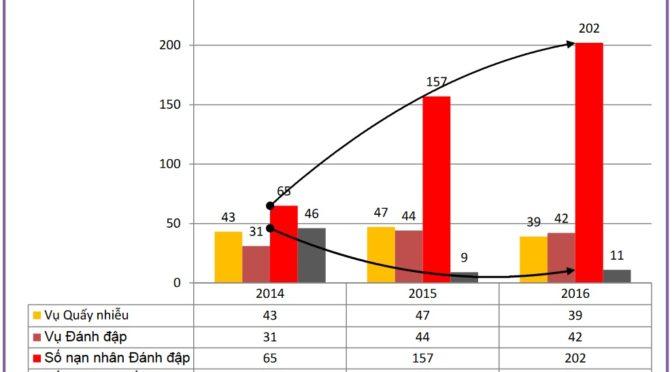 Hội Cựu Tù Nhân Lương Tâm Việt Nam : Báo cáo vi phạm nhân quyền Việt Nam 2015-2016